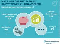 Wird Industrie 4.0 vom Mittelstand als Chance unterschätzt?