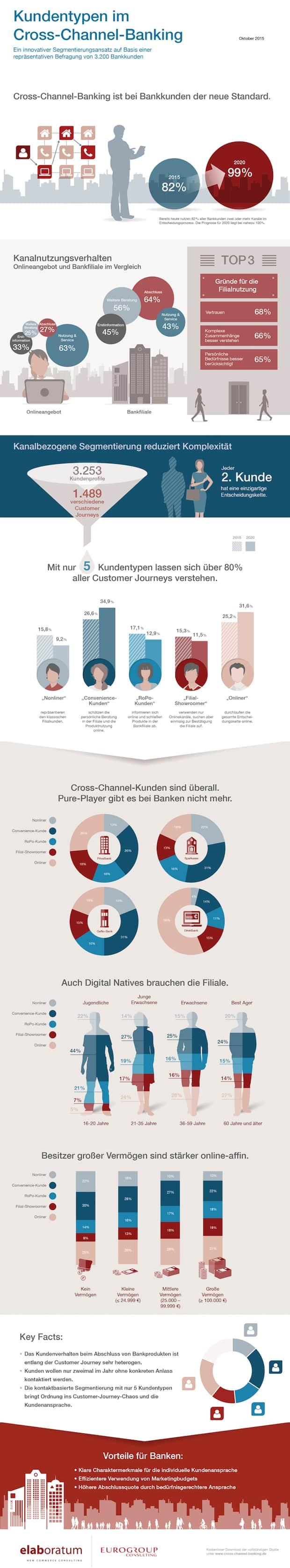 Bild von Banken planen Digitalisierung und Filialumbau am Kunden  vorbei