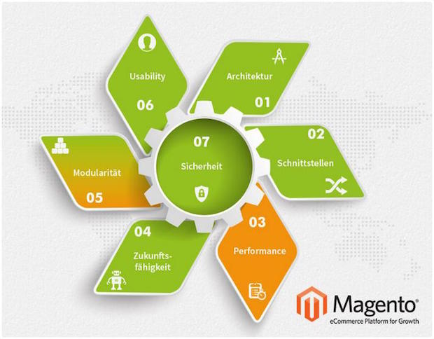 Photo of Magento im Test