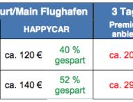 Tipps und Tricks zur Kostenreduzierung für Dienstreisen mit dem Mietwagen
