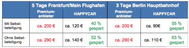 Quelle: Happycar GmbH
