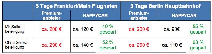 Photo of Tipps und Tricks zur Kostenreduzierung für Dienstreisen mit dem Mietwagen