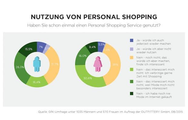 Photo of Jeder dritte Online-User möchte künftig Personal Shopping nutzen
