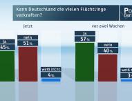 ZDF-Politbarometer Oktober I 2015