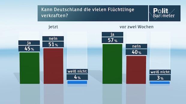 Bild von ZDF-Politbarometer Oktober I 2015