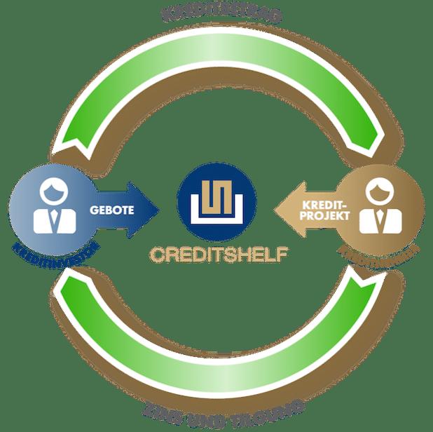 Prozess - Quelle: creditshelf GmbH