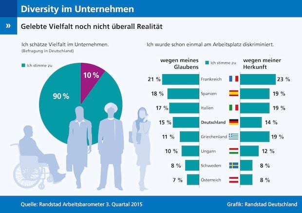 Bild von Vielfalt in Unternehmen – Haltung und Praxis im Widerspruch?