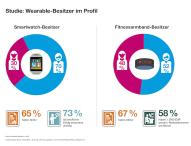 Wearable-Studie: Zielgruppe Smartwatch – karriereorientiert, gebildet, männlich
