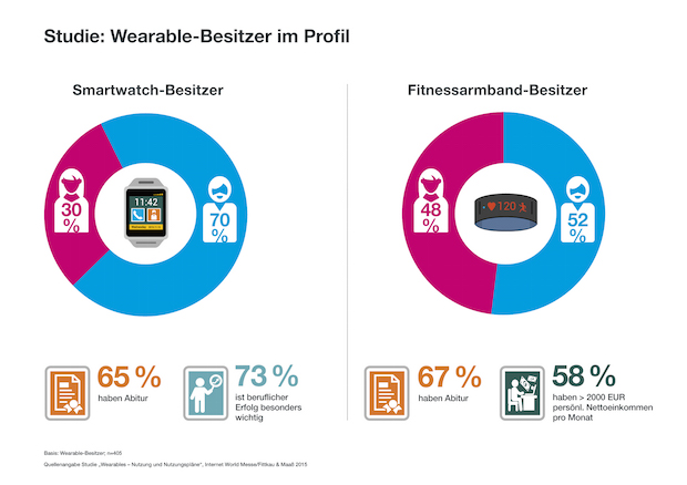 Bild von Wearable-Studie: Zielgruppe Smartwatch – karriereorientiert, gebildet, männlich