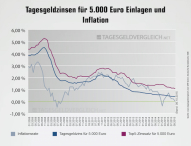 Tagesgeldindex im Oktober 2015: Zinsen im Aufwind?