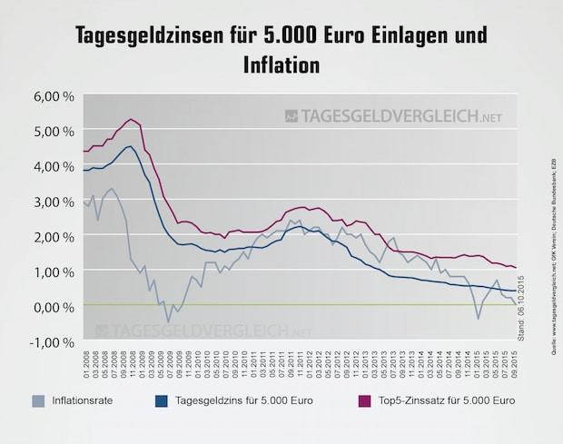 Bild von Tagesgeldindex im Oktober 2015: Zinsen im Aufwind?