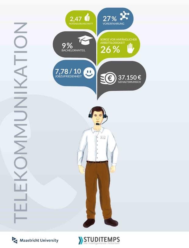 Bild von Telekommunikationsbranche für Hochschulabsolventen unattraktiv