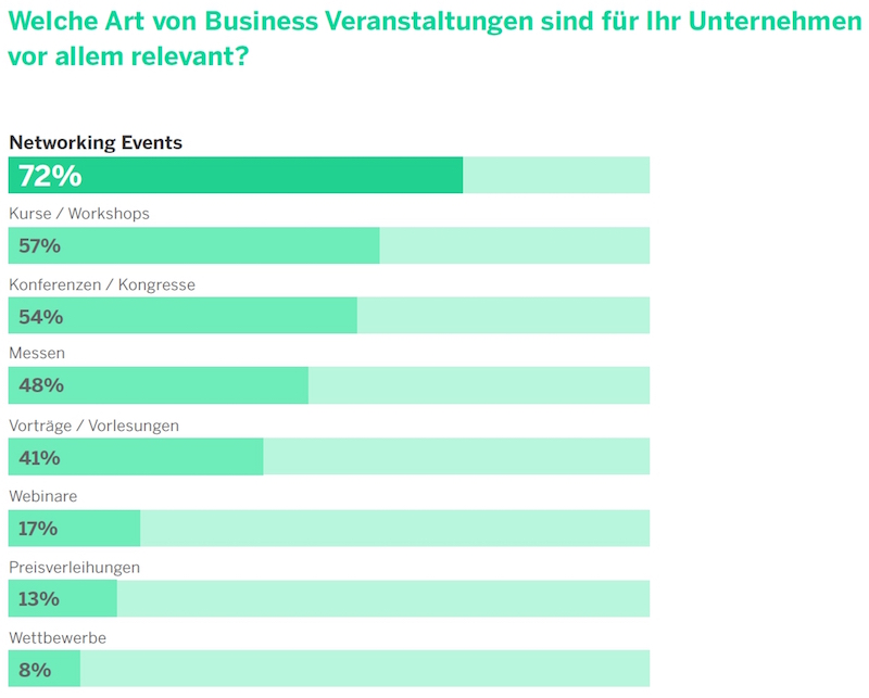 Photo of Bedeutung von Business Veranstaltungen ungebrochen