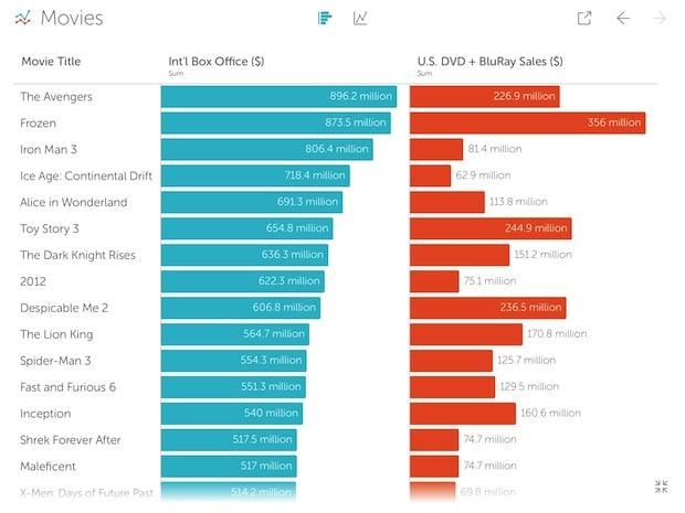 Bild von Tableau Vizable: Die neue App verwandelt Excel-Daten in anschauliche Grafiken