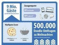 Deutsche und Schweizer planen die meisten Weihnachtsfeiern