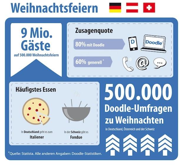 Photo of Deutsche und Schweizer planen die meisten Weihnachtsfeiern