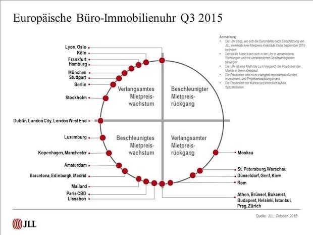Photo of Europäische Immobilienuhr von JLL: Büroflächenmärkte weiter auf Wachstumskurs