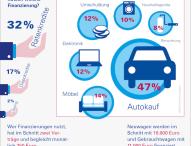 Autokauf ist wichtigster Grund für private Kreditaufnahme
