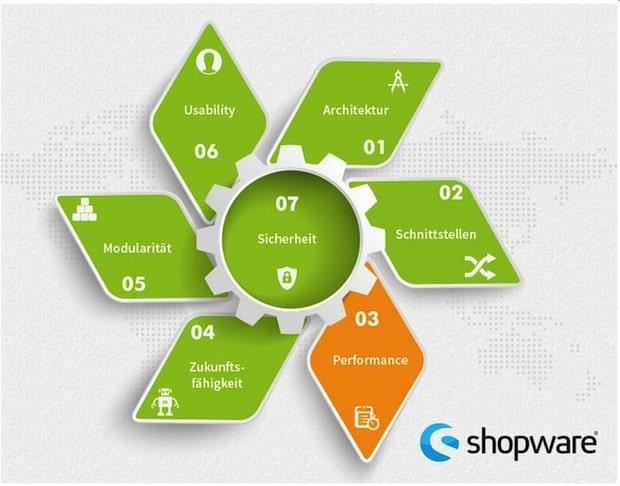 Photo of Shopware im Test: Skalierbare Systemarchitektur mit einer Vielzahl von Erweiterungen für den B2B- und B2C- Bereich