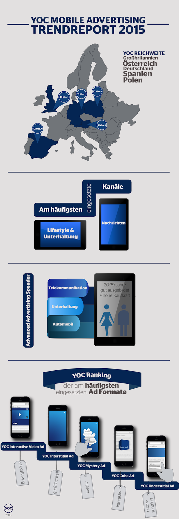 Bild von YOC zeigt Trends von Werbetreibenden im Mobile Advertising