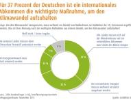 Klimaschutz bewegt Deutschland – Für fast 90 Prozent der Bundesbürger ist Klimaschutz wichtig
