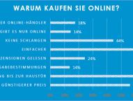 Black Friday und Cyber Monday: Deutsche Verbraucher häufig lange unentschlossen