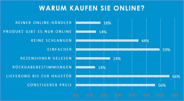 Bild von Black Friday und Cyber Monday: Deutsche Verbraucher häufig lange unentschlossen
