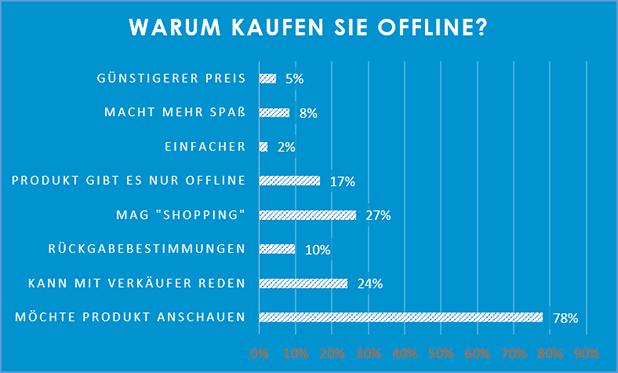 Quelle: schoesslers GmbH/Rocket Fuel