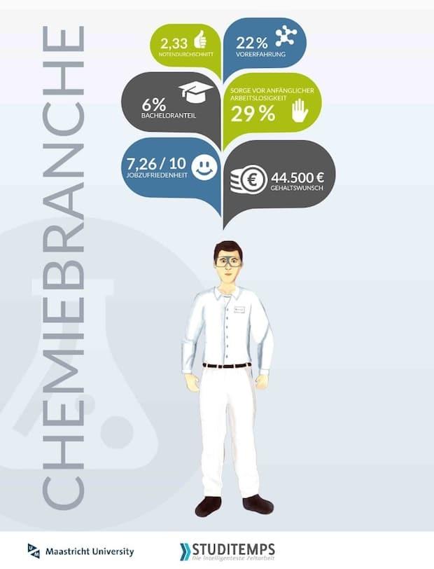 Bild von Chemiebranche: BASF und Bayer AG stehen ganz oben auf der Wunschliste