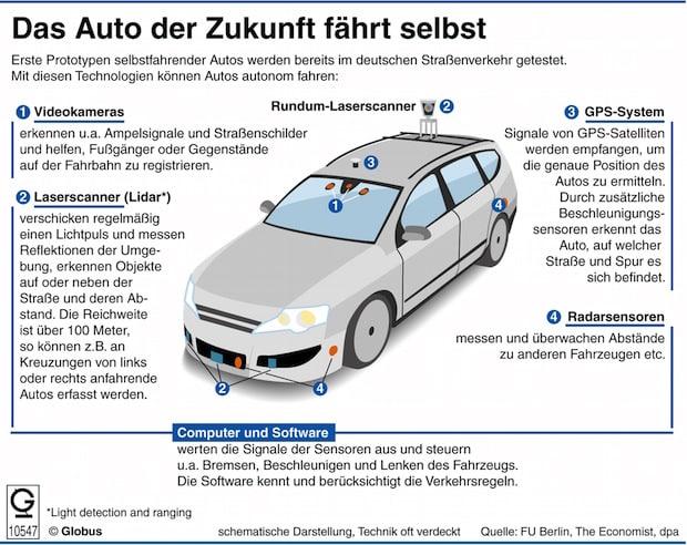Photo of Das Auto der Zukunft fährt selbst