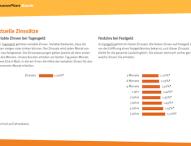 LeasePlan Bank begrüßt mehr als 3.000 zufriedene Sparer in Deutschland