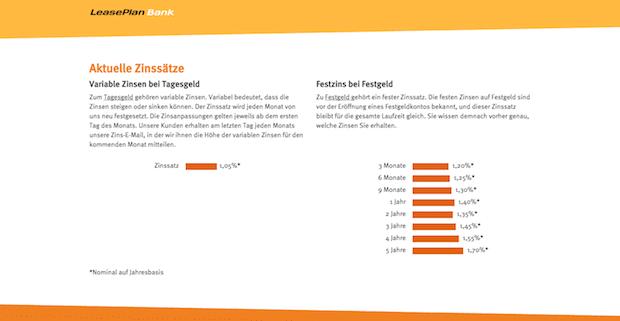 Photo of LeasePlan Bank begrüßt mehr als 3.000 zufriedene Sparer in Deutschland