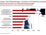 Gewerbeversicherungen: Qualität der Schadenregulierung wichtiger als der Preis