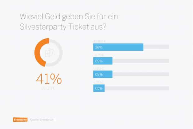 Photo of Umfrage: So rutscht Deutschland ins neue Jahr