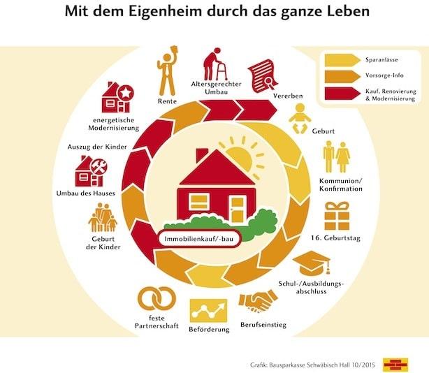 Quelle: Bausparkasse Schwäbisch Hall AG