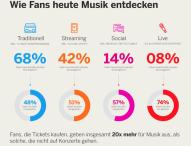 Vom Stream zum Ticket – Wie wichtig Music Discovery für die Industrie ist