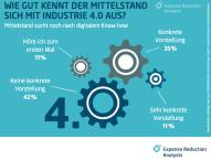 Mittelstand sucht noch nach digitalem Know-how