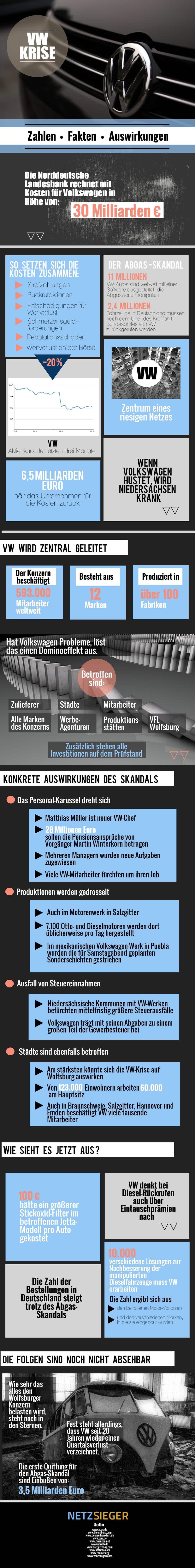 Photo of Die VW-Krise auf einen Blick: Zahlen, Fakten, Auswirkungen