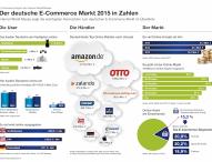 Der deutsche E-Commerce Markt 2015