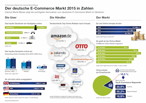 Photo of Der deutsche E-Commerce Markt 2015