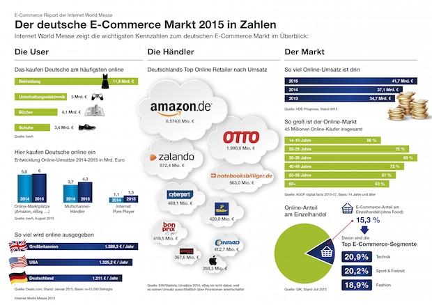 Bild von Der deutsche E-Commerce Markt 2015