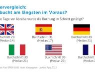 Deutsche im Europavergleich nicht die langfristigsten Reiseplaner