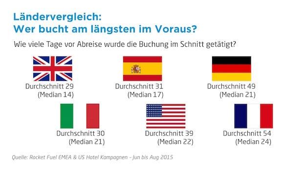 Photo of Deutsche im Europavergleich nicht die langfristigsten Reiseplaner