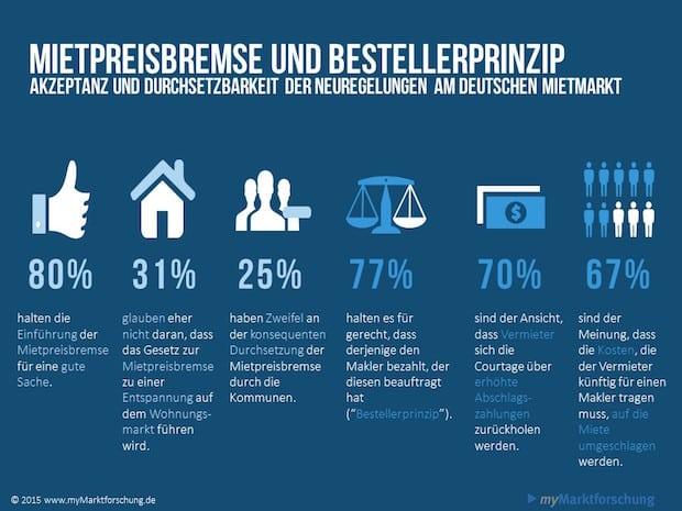 Bild von Deutsche zweifeln an Wirksamkeit von Mietpreisbremse und Bestellerprinzip
