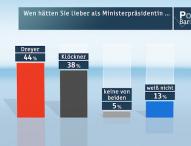 ZDF-Politbarometer November I 2015