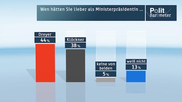 Photo of ZDF-Politbarometer November I 2015