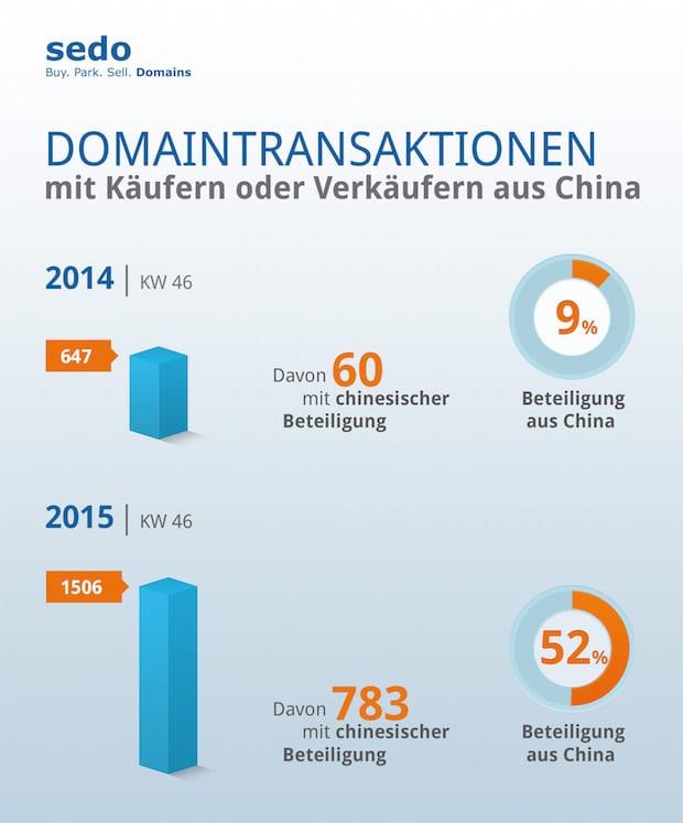Bild von Chinas Investoren sichern sich wichtige Internetressourcen