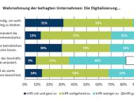 Unternehmen in Sachsen führen Innovationen umsichtig ein