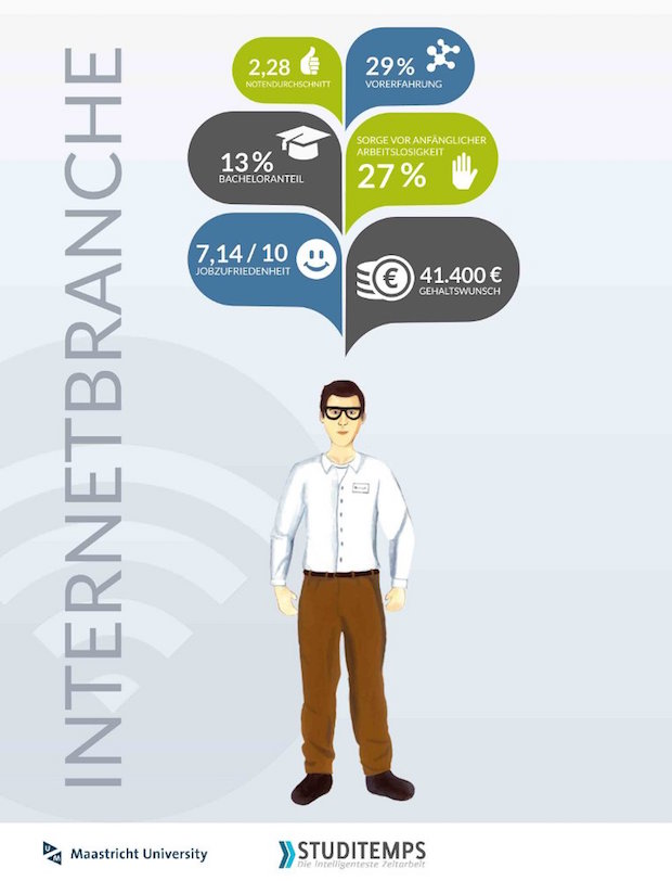 Bild von Internetunternehmen profitieren von Studierenden mit viel Berufserfahrung