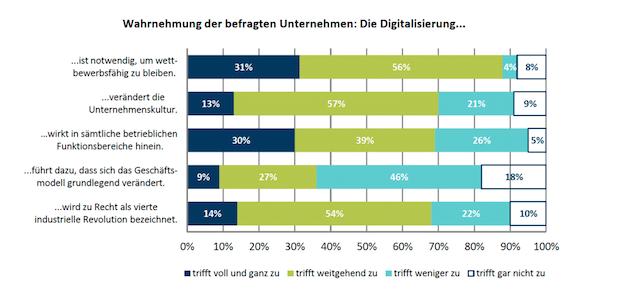 Bild von Unternehmen in Sachsen führen Innovationen umsichtig ein